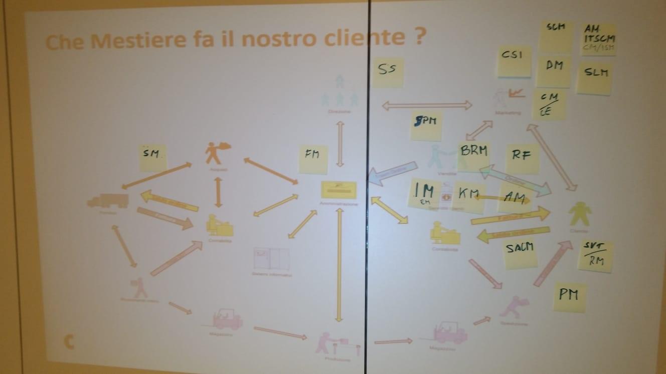 ITIL e i clienti