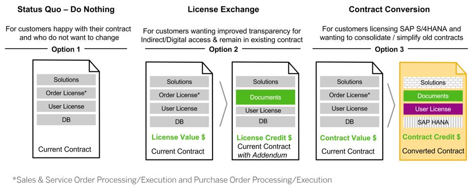 DAAP Digital Access SAP