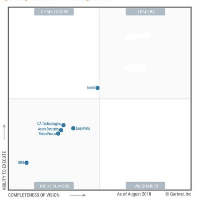 Magic Quadrant for IT Service Management Tools